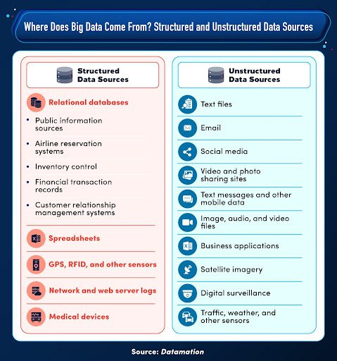 A list of structured and unstructured data sources.